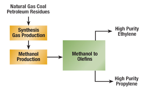 MTO Process Flow Scheme