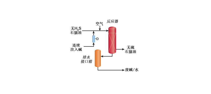 LPG and Gasoline Treating