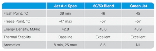 comparison-jet fuel-honeywell green jet fuel-table