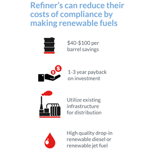 uop-renewable fuel-compliance-cost-infographic