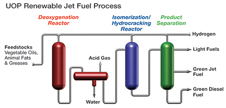 uop-renewable-jet fuel-process-diagram-sm